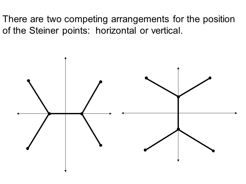 A four point example: We want to link the four points,,, and with in a minimal way. Steiner points