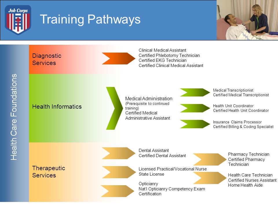 Training Pathways Therapeutic Services Health Informatics Clinical Medical Assistant Certified Phlebotomy Technician Certified EKG Technician Certified Clinical Medical Assistant Medical Administration (Prerequisite to continued training) Certified Medical Administrative Assistant Diagnostic Services Dental Assistant Certified Dental Assistant Health Care Technician Certified Nurses Assistant Home Health Aide Insurance Claims Processor Certified Billing & Coding Specialist Medical Transcriptionist Certified Medical Transcriptionist Health Unit Coordinator Certified Health Unit Coordinator Health Care Foundations Licensed Practical/Vocational Nurse State License Opticianry Nat'l Opticianry Competency Exam Certification Pharmacy Technician Certified Pharmacy Technician Health Care Foundations