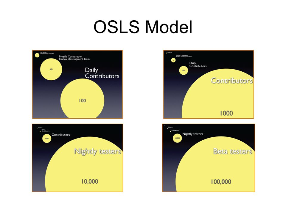 OSLS Model