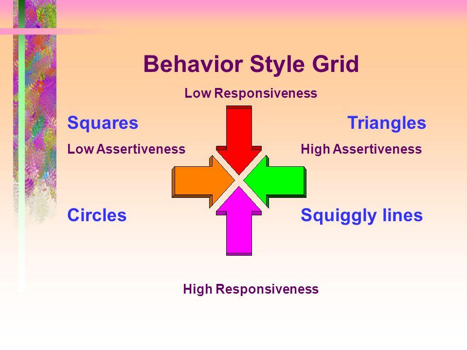 Behavior Style Grid Low Responsiveness Low AssertivenessHigh Assertiveness High Responsiveness