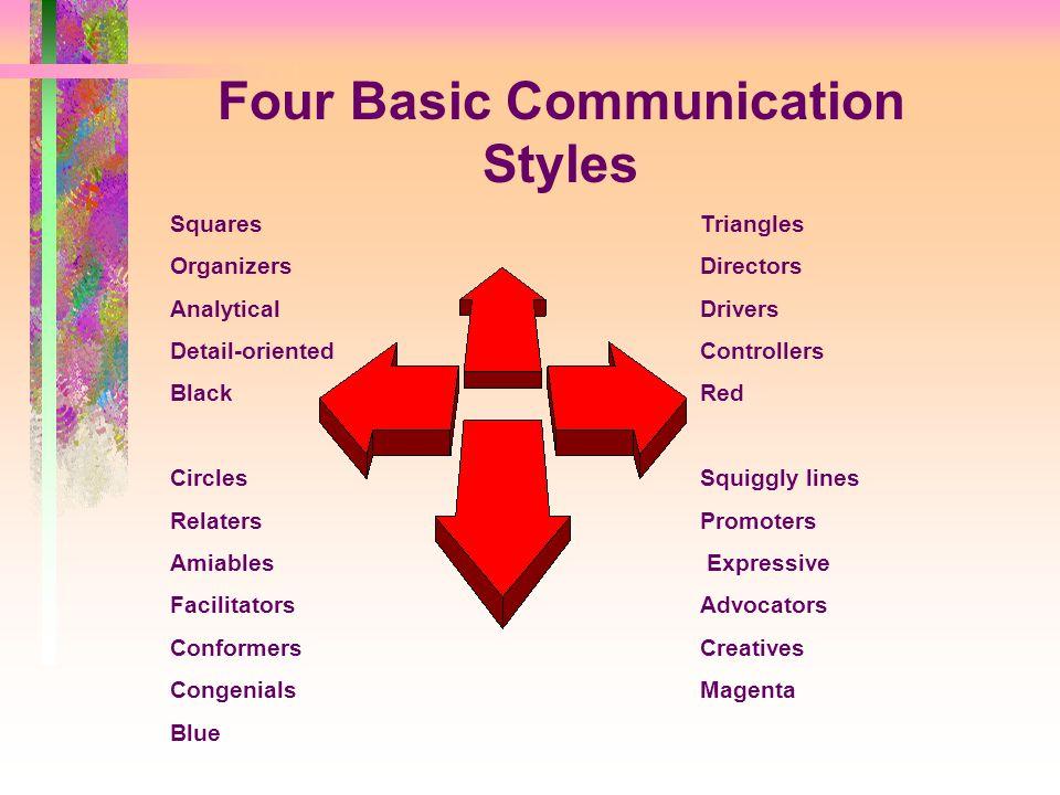 Behavior Style Grid Low Responsiveness SquaresTriangles Low AssertivenessHigh Assertiveness CirclesSquiggly lines High Responsiveness