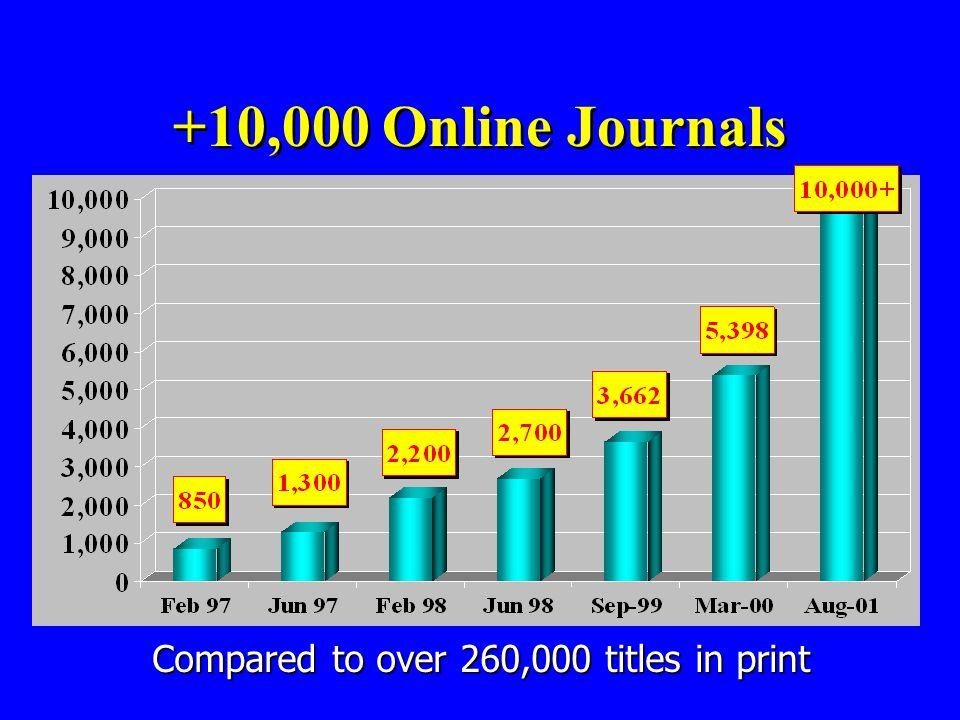 +10,000 Online Journals Feb 97850 online jnls Jun 97 1,300 Feb 98 2,200 Jun 98 2,700 Sep 99 3,622 Mar 00 5,398 Sept 01 10,000+ Compared to over 260,000 titles in print