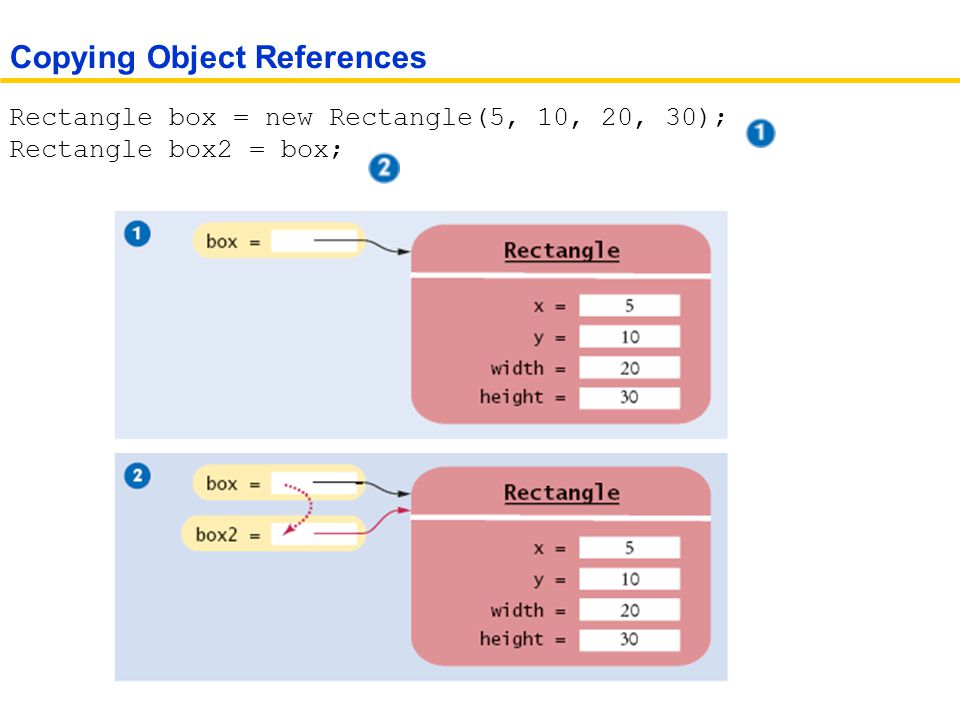 Rectangle box = new Rectangle(5, 10, 20, 30); Rectangle box2 = box; Copying Object References