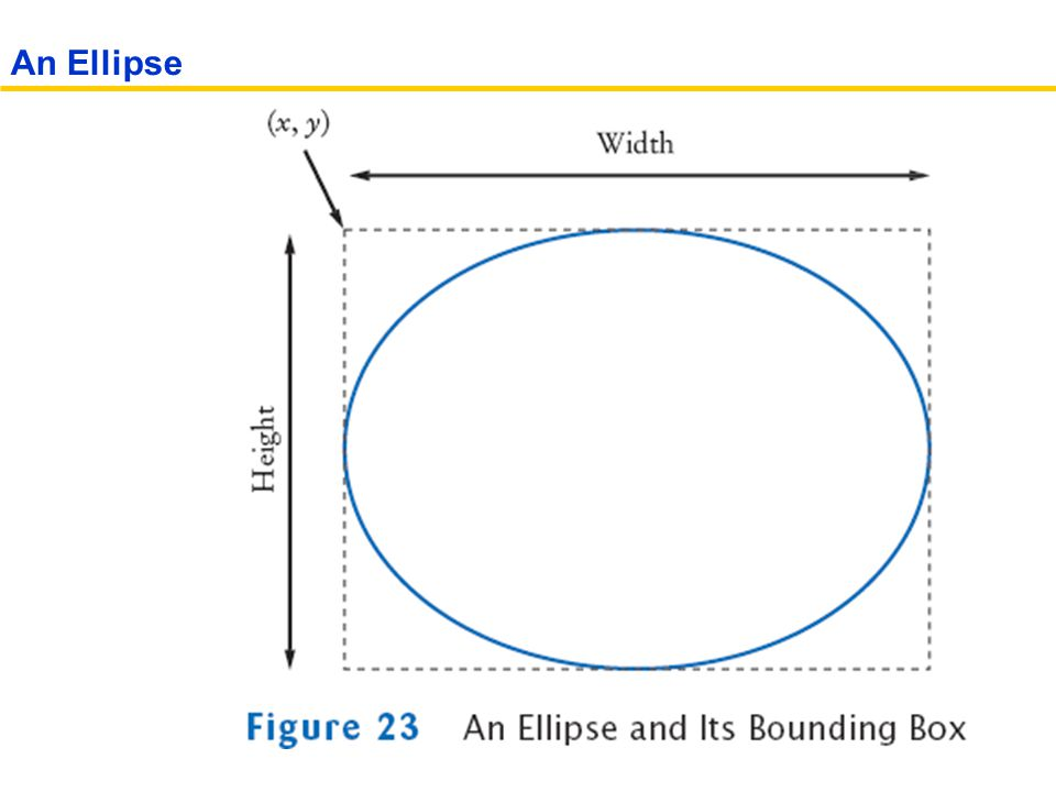 An Ellipse