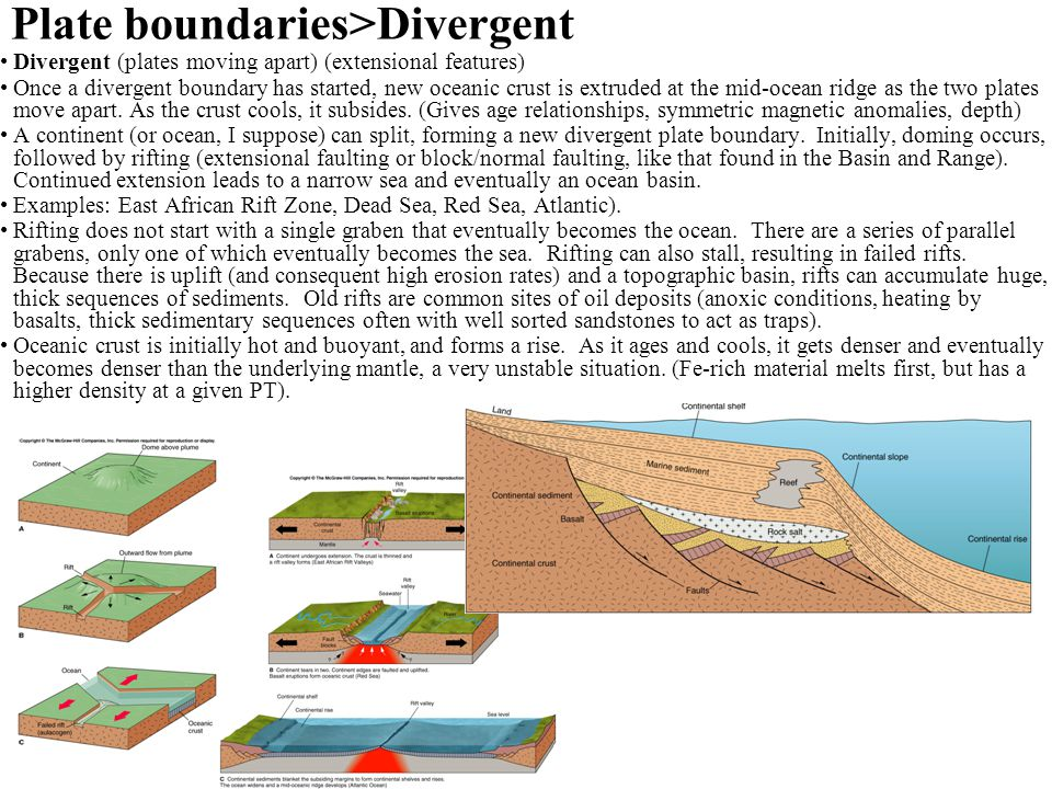 Plate boundaries>Divergent Divergent (plates moving apart) (extensional features) Once a divergent boundary has started, new oceanic crust is extruded at the mid-ocean ridge as the two plates move apart.