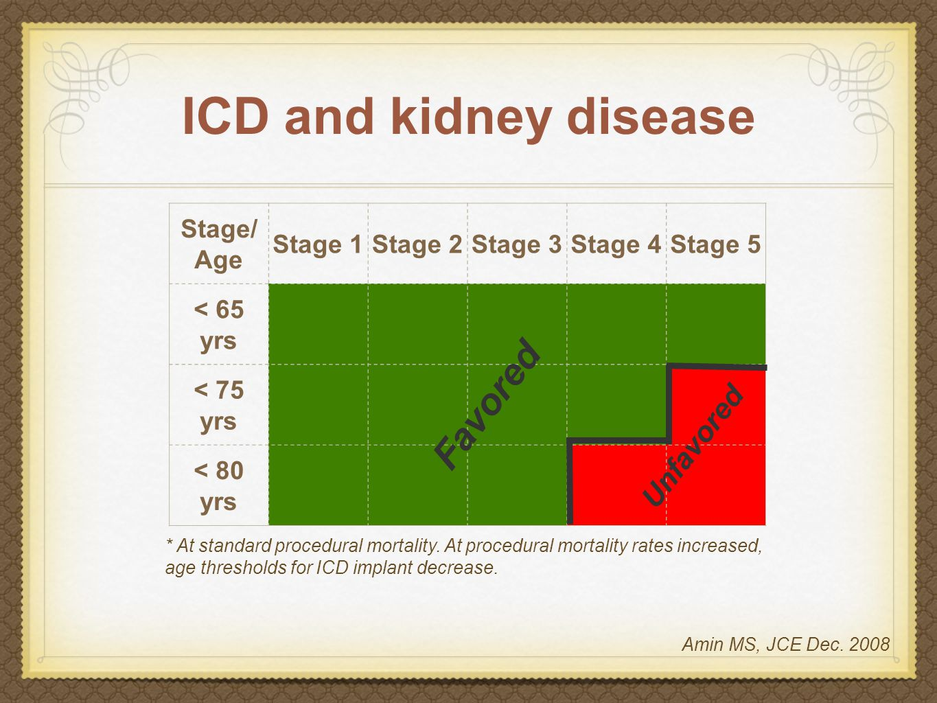 ICD and kidney disease Stage/ Age Stage 1Stage 2Stage 3Stage 4Stage 5 < 65 yrs < 75 yrs < 80 yrs Favored Unfavored * At standard procedural mortality.