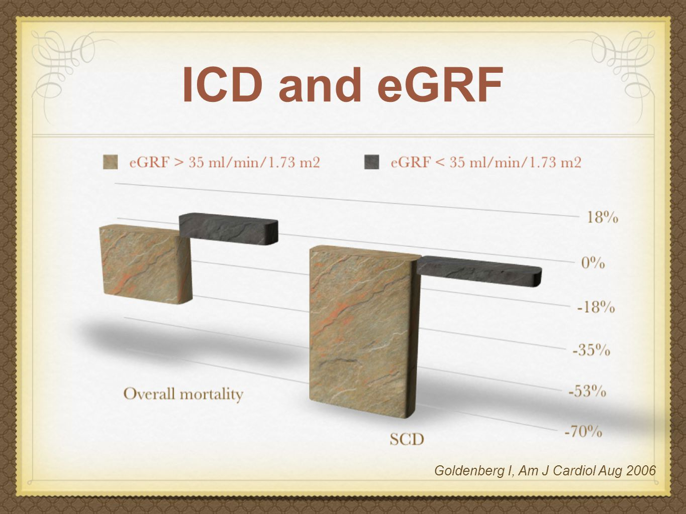 ICD and eGRF Goldenberg I, Am J Cardiol Aug 2006