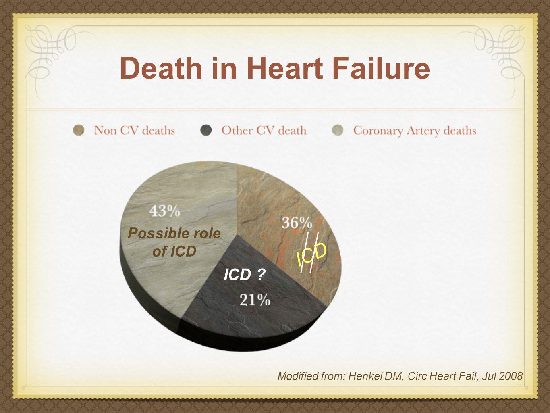ICD benefit is not homogeneous Risk Factor HR 95% CI p value NYHA > 21.871.23 - 2.860.004 AF1.871.05 - 3.220.034 QRS > 120 msec1.651.08 - 2.510.020 Age > 70 yrs1.571.02 - 2.410.042 BUN>26 mg/dl (and < 50)1.561.00 - 2.420.048 VHR: BUN ≥ 50 mg/dl and serum creatinine ≥ 2.5 mg/dl Goldenberg I, JACC Jan 2008