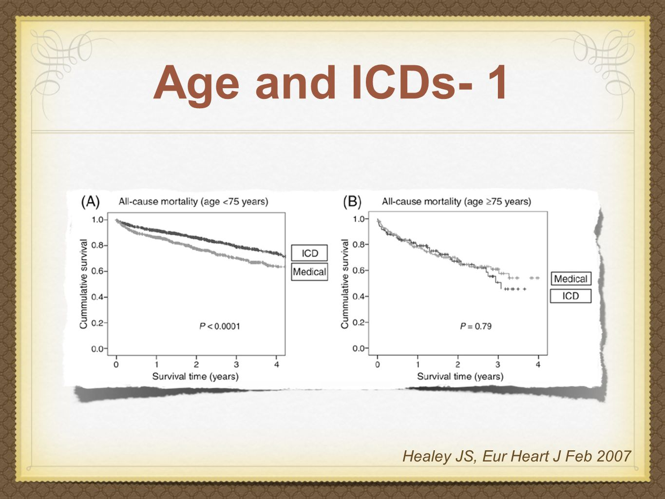Age and ICDs- 1 Healey JS, Eur Heart J Feb 2007