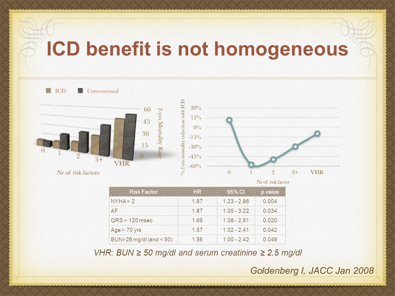 ICD benefit is not homogeneous Risk Factor HR 95% CI p value NYHA > 21.871.23 - 2.860.004 AF1.871.05 - 3.220.034 QRS > 120 msec1.651.08 - 2.510.020 Age > 70 yrs1.571.02 - 2.410.042 BUN>26 mg/dl (and < 50)1.561.00 - 2.420.048 VHR: BUN ≥ 50 mg/dl and serum creatinine ≥ 2.5 mg/dl Goldenberg I, JACC Jan 2008