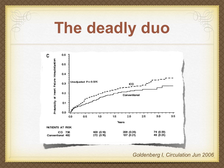 Predictors of late mortality in ICD patients Factor Hazard Ratio (95% CI) p value Digoxin 1.86 (1.12 - 2.86) = 0.0046 Loops diuretics 1.59 (1.06 - 2.38) = 0.024 ACE-inhibitors or Aldosterone receptor blockers 0.50 (0.31 - 0.80) = 0.0038 Thibodeau JB, Am J Cardiol Mar 2008