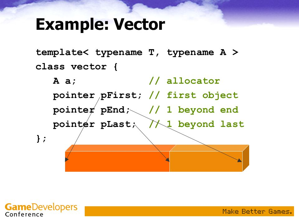 Example: Vector template class vector { A a; // allocator pointer pFirst; // first object pointer pEnd; // 1 beyond end pointer pLast; // 1 beyond last };