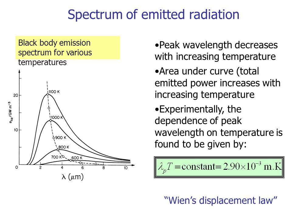 Spectrum of emitted radiation Black body emission spectrum for various temperatures Peak wavelength decreases with increasing temperature Area under c