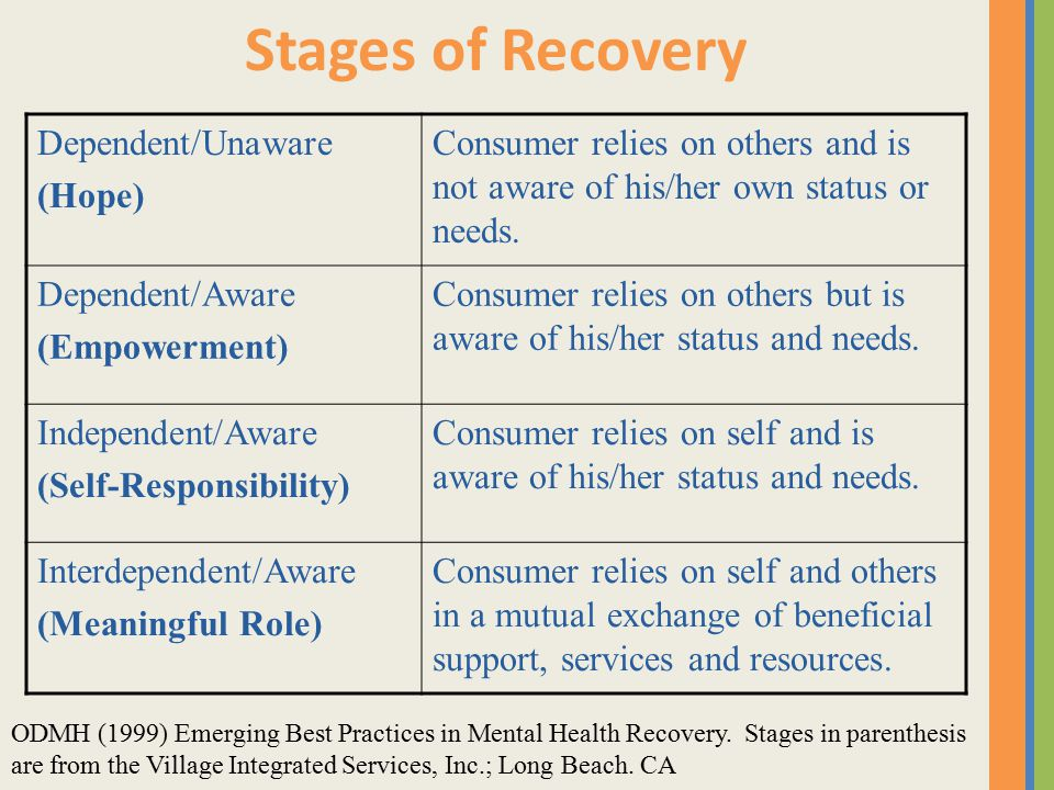 Stages of Recovery Dependent/Unaware (Hope) Consumer relies on others and is not aware of his/her own status or needs.
