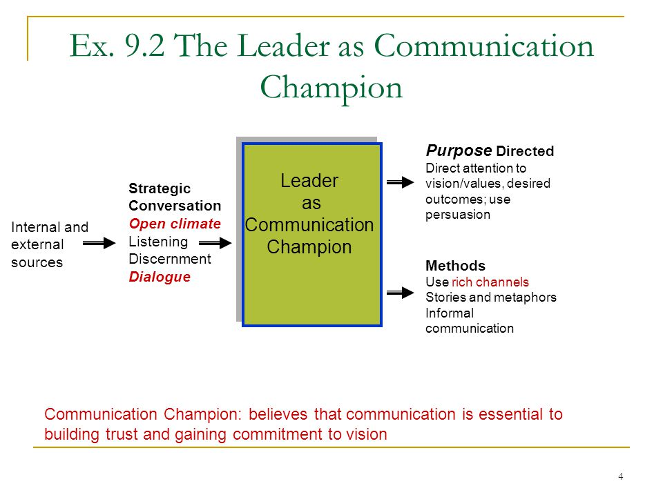 5 Ex.9.3 Why Open the Communication Channels.