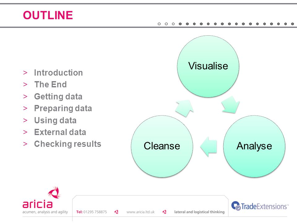 OUTLINE >Introduction >The End >Getting data >Preparing data >Using data >External data >Checking results VisualiseAnalyseCleanse