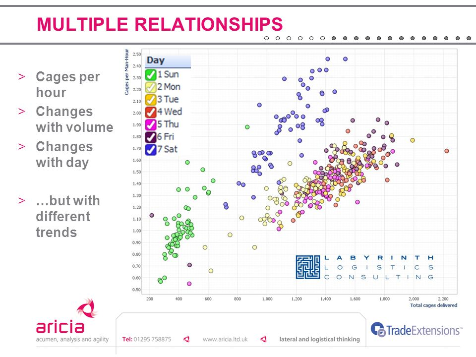 MULTIPLE RELATIONSHIPS >Cages per hour >Changes with volume >Changes with day >…but with different trends
