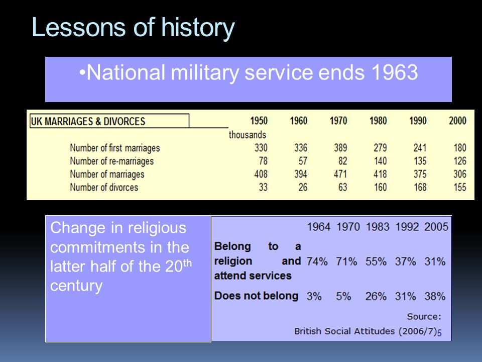 Lessons of history National military service ends 1963 Change in religious commitments in the latter half of the 20 th century