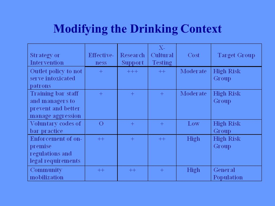 Modifying the Drinking Context