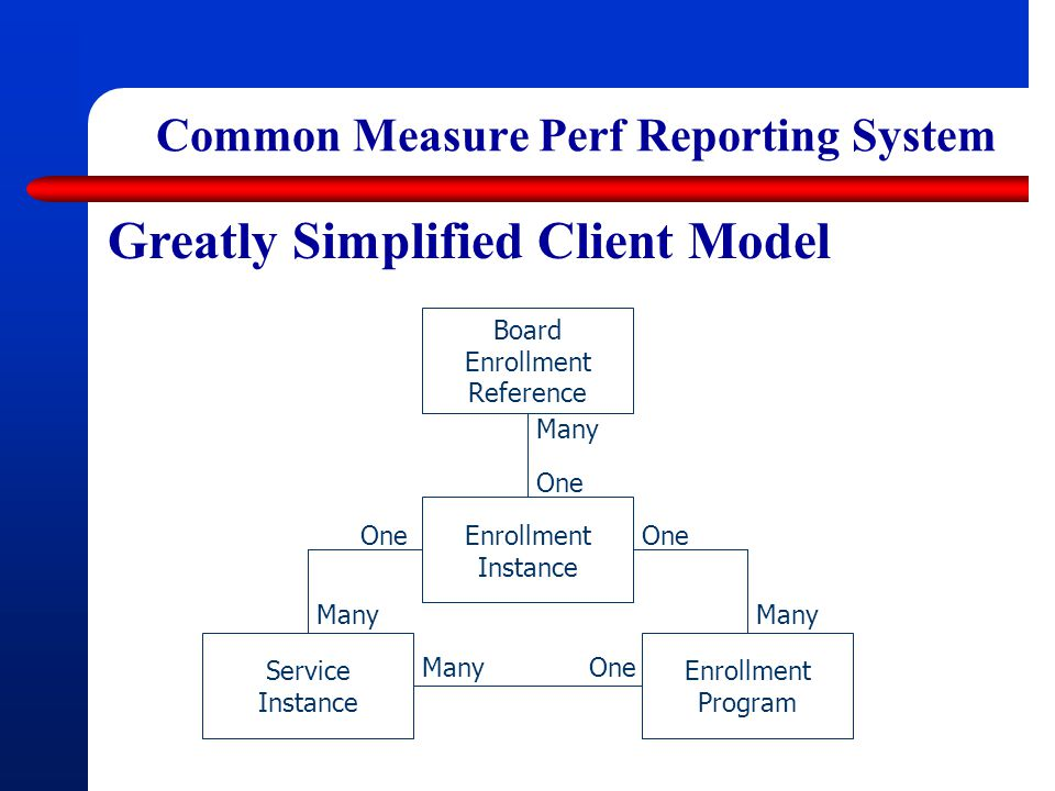 Common Measure Perf Reporting System Greatly Simplified Client Model Board Enrollment Reference Enrollment Instance Enrollment Program Service Instance One Many One Many One Many One