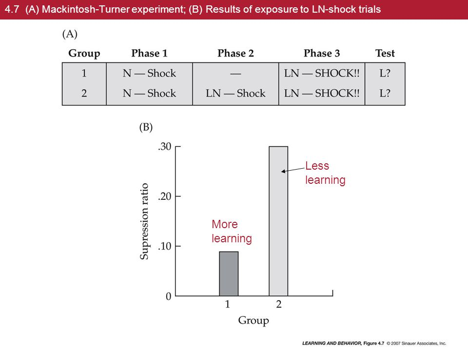 4.7 (A) Mackintosh-Turner experiment; (B) Results of exposure to LN-shock trials More learning Less learning