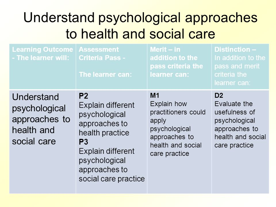 Understand psychological approaches to health and social care Learning Outcome - The learner will: Assessment Criteria Pass - The learner can: Merit –