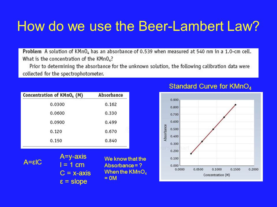 How do we use the Beer-Lambert Law? Standard Curve for KMnO 4 A=εlC A=y-axis l = 1 cm C = x-axis ε = slope We know that the Absorbance = ? When the KM