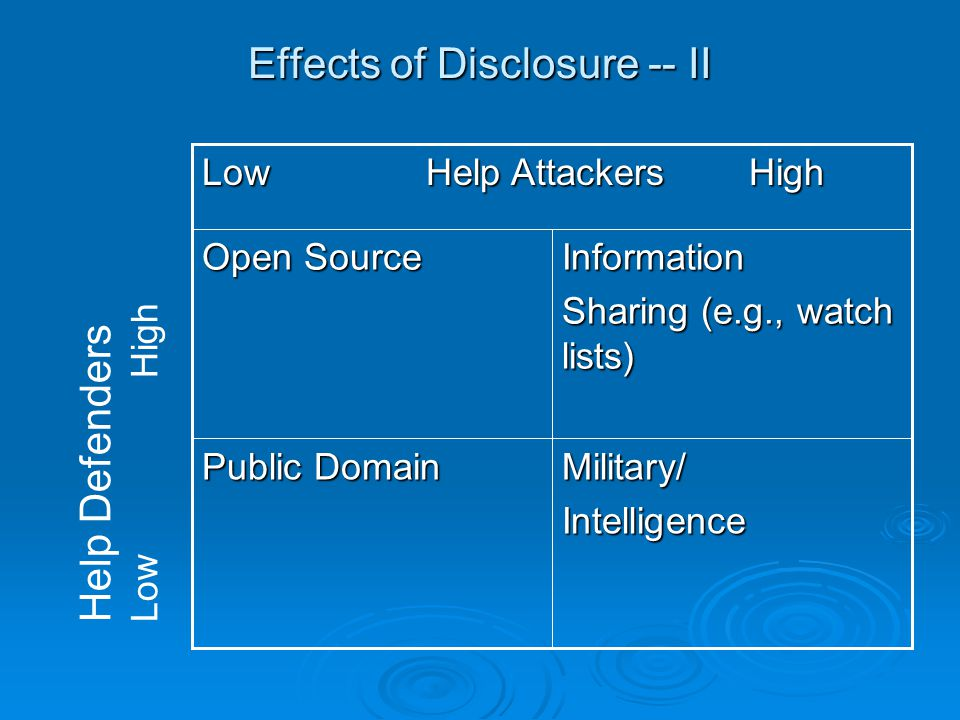 Effects of Disclosure -- II Military/Intelligence Public Domain Information Sharing (e.g., watch lists) Open Source Low Help Attackers High Help Defenders Low High