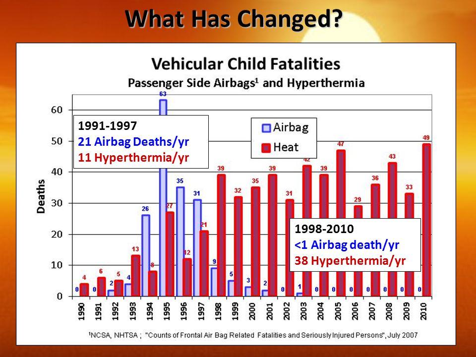 1998-2010 <1 Airbag death/yr 38 Hyperthermia/yr 1991-1997 21 Airbag Deaths/yr 11 Hyperthermia/yr What Has Changed