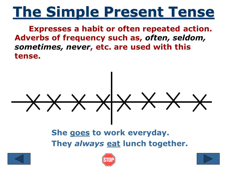 ENGLISH PRESENT SIMPLE ADVERBS OF FREQUENCY always > siempre often > a menudo, con frecuencia usually > generalmente sometimes > algunas veces never > nunca THEY GO BEFORE THE MAIN VERB If we have an auxiliar verb (to be, have got, can..) THEY GO BEFORE I always live in London.