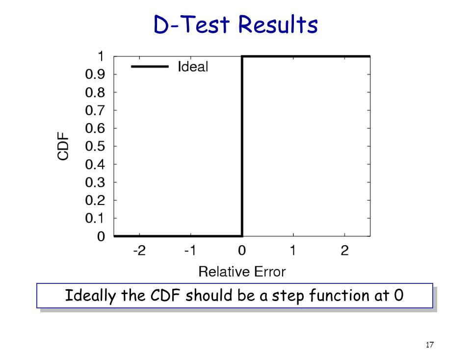 17 D-Test Results Ideally the CDF should be a step function at 0