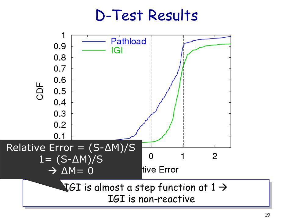 19 D-Test Results IGI is almost a step function at 1  IGI is non-reactive Relative Error = (S-∆M)/S 1= (S-∆M)/S  ∆M= 0