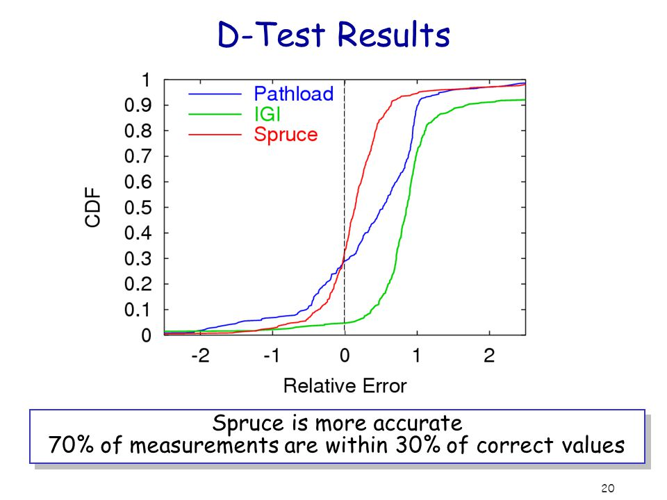 20 D-Test Results Spruce is more accurate 70% of measurements are within 30% of correct values Spruce is more accurate 70% of measurements are within 30% of correct values