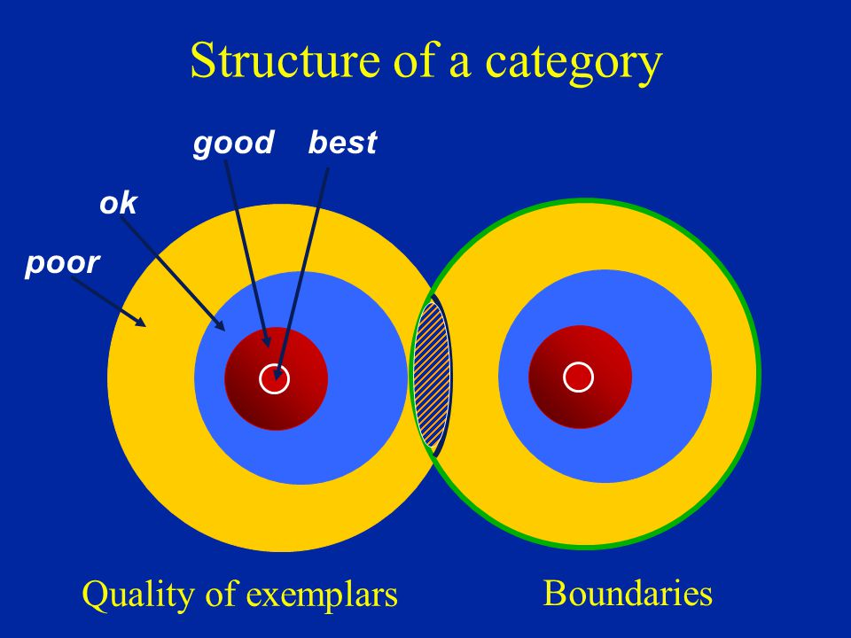 good best ok poor Structure of a category Quality of exemplars Boundaries