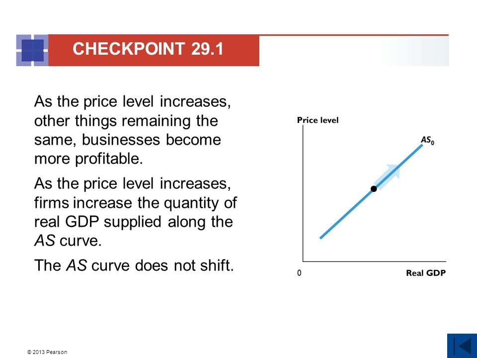 © 2013 Pearson As the price level increases, other things remaining the same, businesses become more profitable.