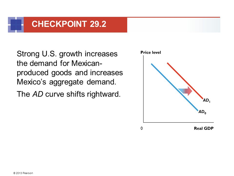 © 2013 Pearson Strong U.S. growth increases the demand for Mexican- produced goods and increases Mexico's aggregate demand. The AD curve shifts rightw