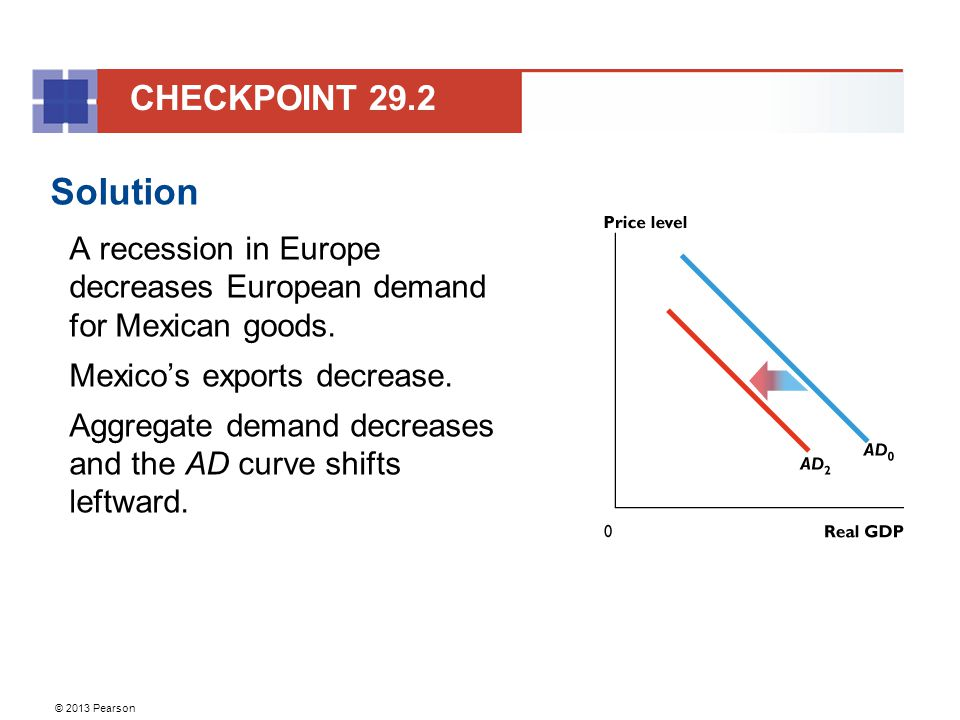 © 2013 Pearson Solution A recession in Europe decreases European demand for Mexican goods.