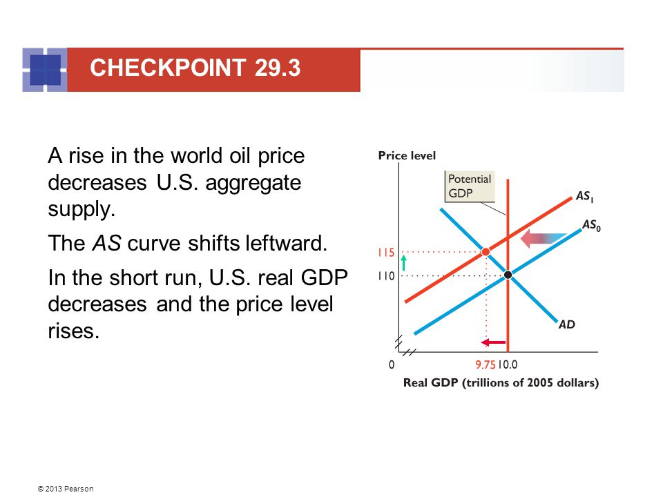 © 2013 Pearson A rise in the world oil price decreases U.S.