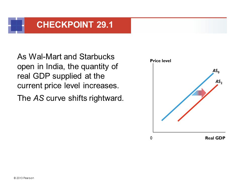 © 2013 Pearson As Wal-Mart and Starbucks open in India, the quantity of real GDP supplied at the current price level increases.