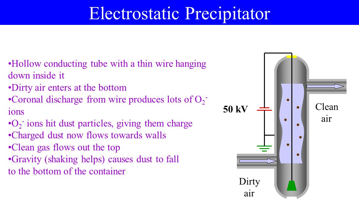 The Van de Graff Generator Hollow conducting sphere, insulating belt, source of electric charge Source causes charge to move to the belt Belt rotates up inside sphere Charge jumps to conductor inside sphere Charge moves to outside of sphere Since all the charge is on the outside of the sphere, process can be repeated indefinitely.