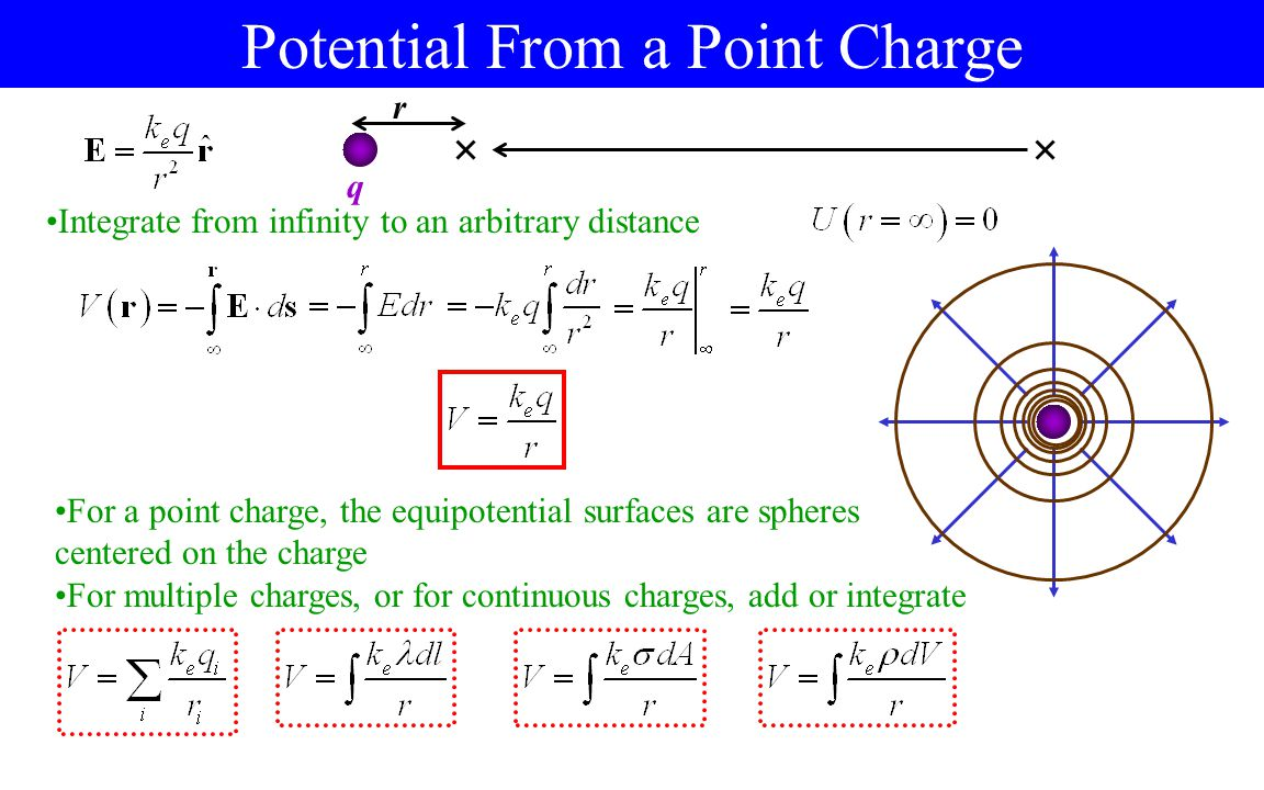 Potential From a Point Charge q Integrate from infinity to an arbitrary distance r For a point charge, the equipotential surfaces are spheres centered on the charge For multiple charges, or for continuous charges, add or integrate