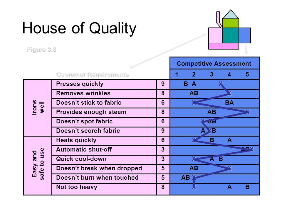 House of Quality Energy needed to press Weight of iron Size of soleplate Thickness of soleplate Material used in soleplate Number of holes Size of holes Flow of water from holes Time required to reach 450º F Time to go from 450º to 100º Protective cover for soleplate Automatic shutoff Customer Requirements Presses quickly--+++- Removes wrinkles+++++ Doesn't stick to fabric-++++ Provides enough steam++++ Doesn't spot fabric+--- Doesn't scorch fabric+++-+ Heats quickly--+- Automatic shut-off+ Quick cool-down--++ Doesn't break when dropped++++ Doesn't burn when touched++++ Not too heavy+---+- Irons well Easy and safe to use