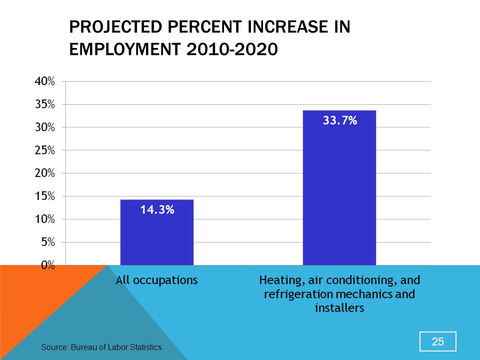 PROJECTED PERCENT INCREASE IN EMPLOYMENT 2010-2020 25 Source: Bureau of Labor Statistics