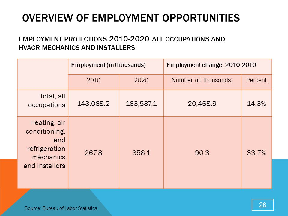 EMPLOYMENT PROJECTIONS 2010-2020, ALL OCCUPATIONS AND HVACR MECHANICS AND INSTALLERS Employment (in thousands)Employment change, 2010-2010 20102020Num