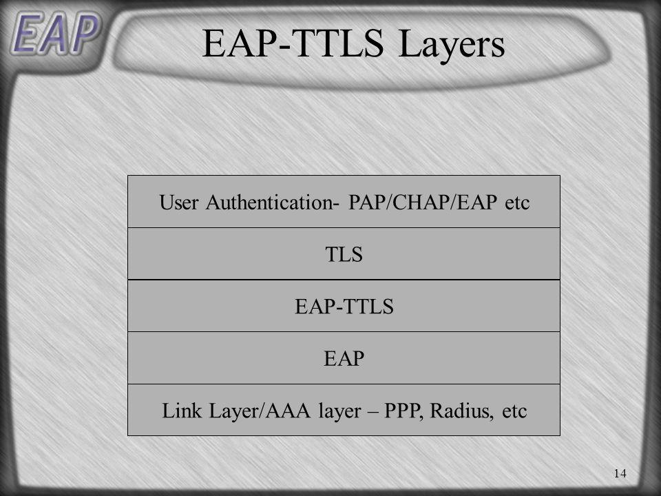 14 EAP-TTLS Layers Link Layer/AAA layer – PPP, Radius, etc EAP EAP-TTLS User Authentication- PAP/CHAP/EAP etc TLS