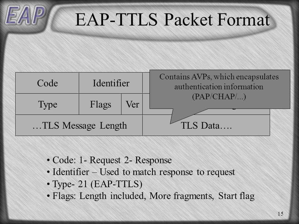 15 EAP-TTLS Packet Format Code Type Identifier Flags Length TLS Message Length… …TLS Message LengthTLS Data….
