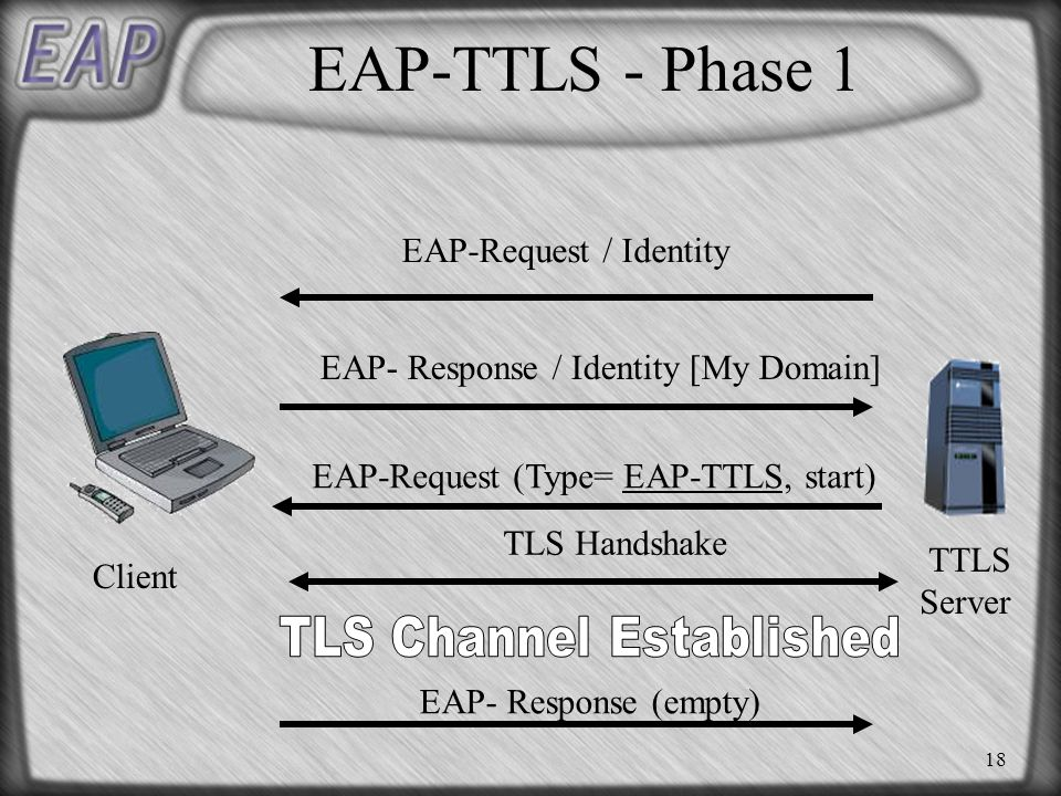 18 EAP-TTLS - Phase 1 EAP- Response / Identity [My Domain] EAP-Request (Type= EAP-TTLS, start) TLS Handshake Client TTLS Server EAP- Response (empty) EAP-Request / Identity