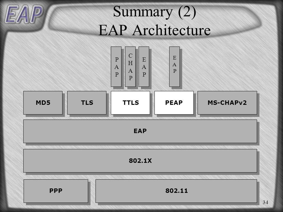 34 Summary (2) EAP Architecture 802.1X MD5 TLS TTLS 802.11 PPP PEAP MS-CHAPv2 CHAPCHAP CHAPCHAP PAPPAP PAPPAP EAP EAPEAP EAPEAP EAPEAP EAPEAP