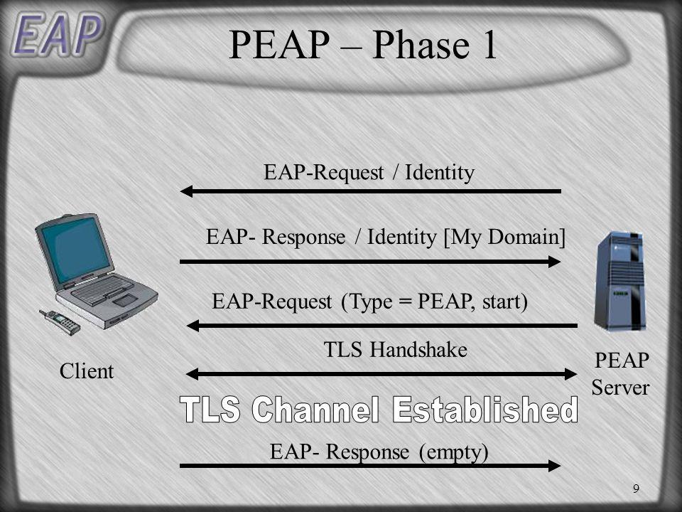 9 PEAP – Phase 1 EAP-Request / Identity EAP- Response / Identity [My Domain] EAP-Request (Type = PEAP, start) TLS Handshake Client PEAP Server EAP- Response (empty)