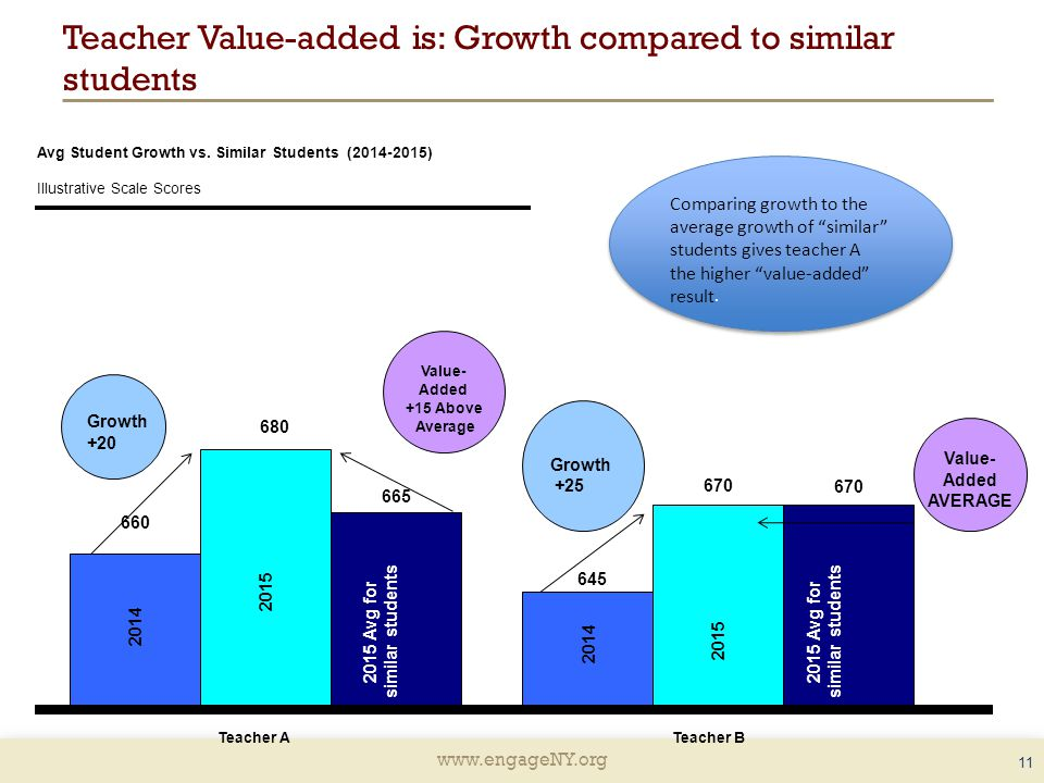 Teacher Value-added is: Growth compared to similar students 11 Avg Student Growth vs.